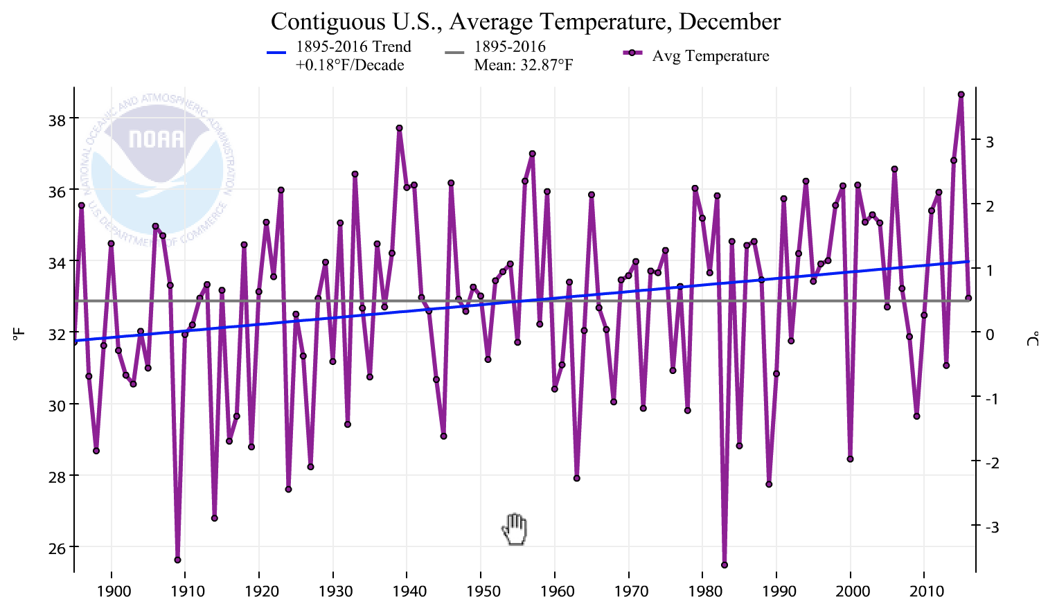 Status and Trends of United States Temperatures Since   1895