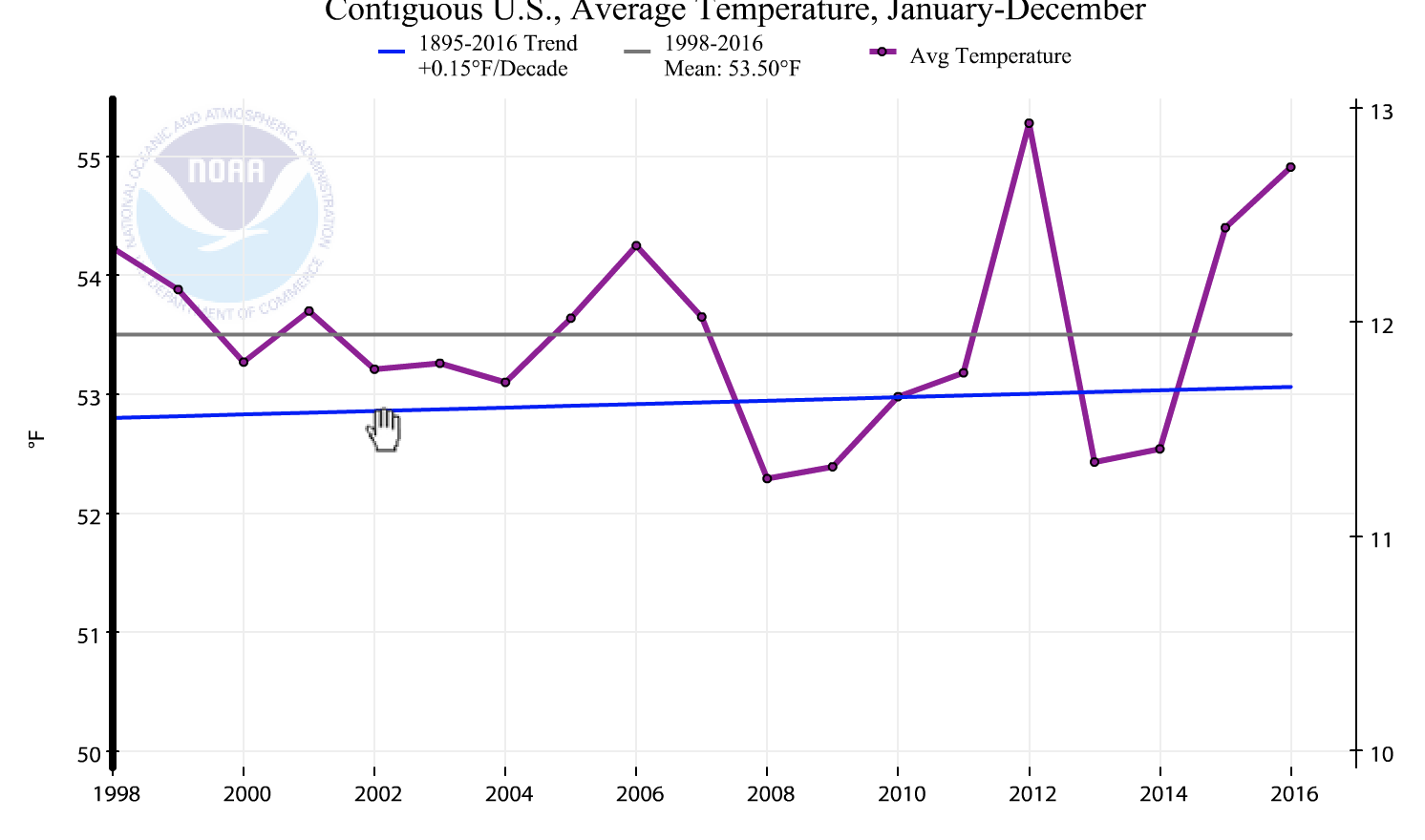 Trends of US Temperatures since 1998 to now