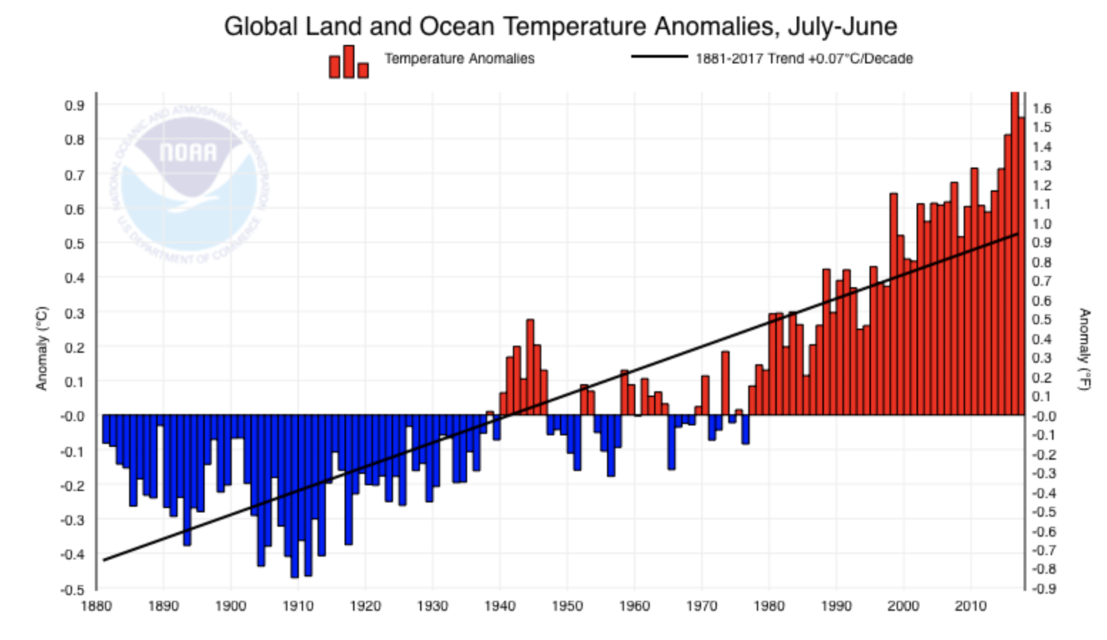 Latest Global Temperature Anomalies