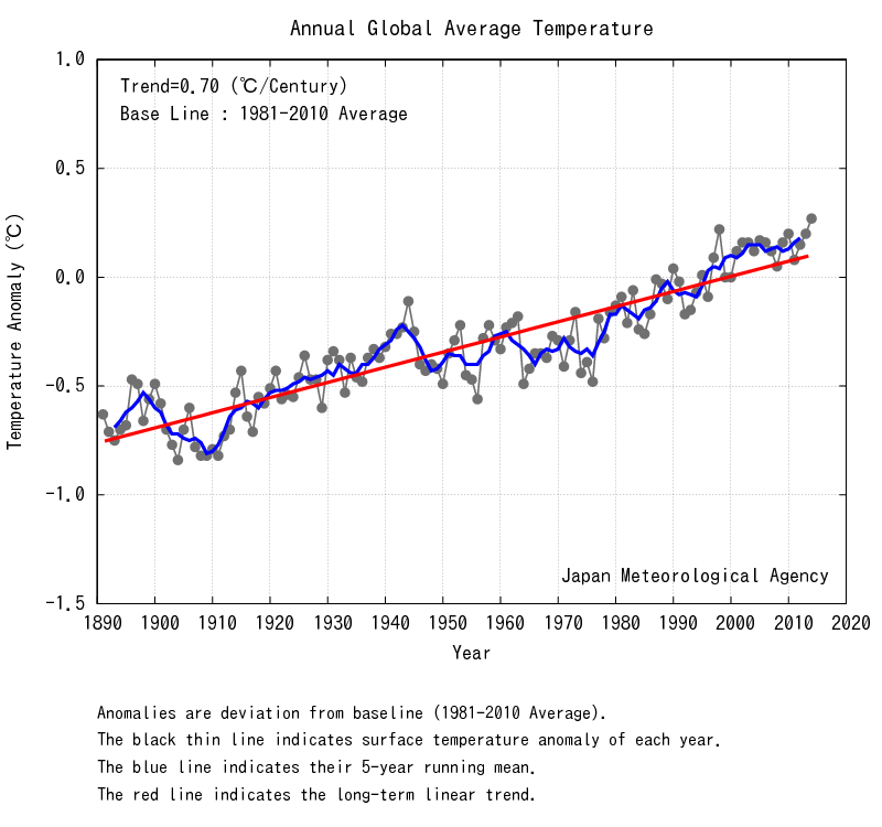 Status and Trends of Global Temperatures Since 1895